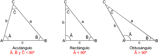 Clasificacion de los triangulos 02
