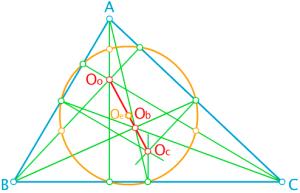 Segmento y circunferencia de Euler o Feuerbach
