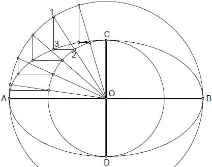 Elipse 009 construccion a partir de circunferencias afines