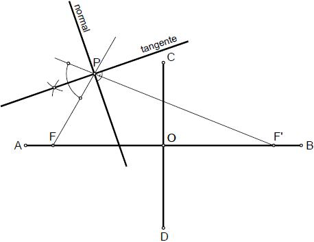 Elipse 011 tangente y normal en un punto de la elipse