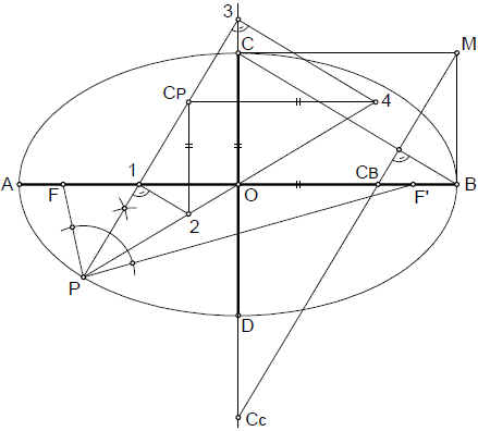 Elipse 018 construccion por arcos de circunferencia