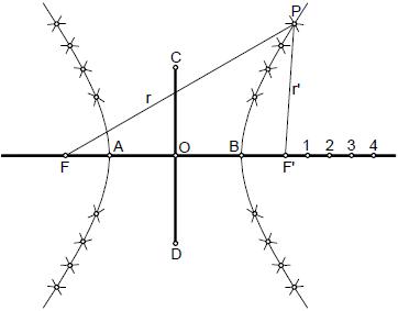 Hiperbola 03 construcción por rayos vectores