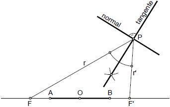 Hiperbola 06 tangente y normal en un punto