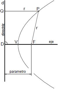 Parabola 01 definicion