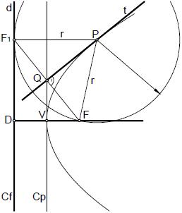 Parabola 02 elementos de la parabola