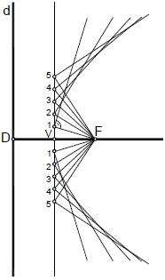 Parabola 05 construccion por envolventes