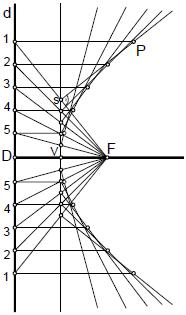 Parabola 06 construccion a partir de su definicion