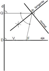 Parabola 07 tangente y normal en un punto