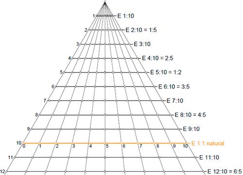 Triangulo-universal-de-escalas-01