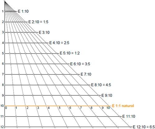 Triangulo-universal-de-escalas-02
