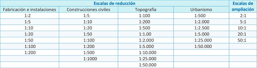 escalas-normalizadas