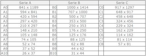 formatos-Serie-A-B-C