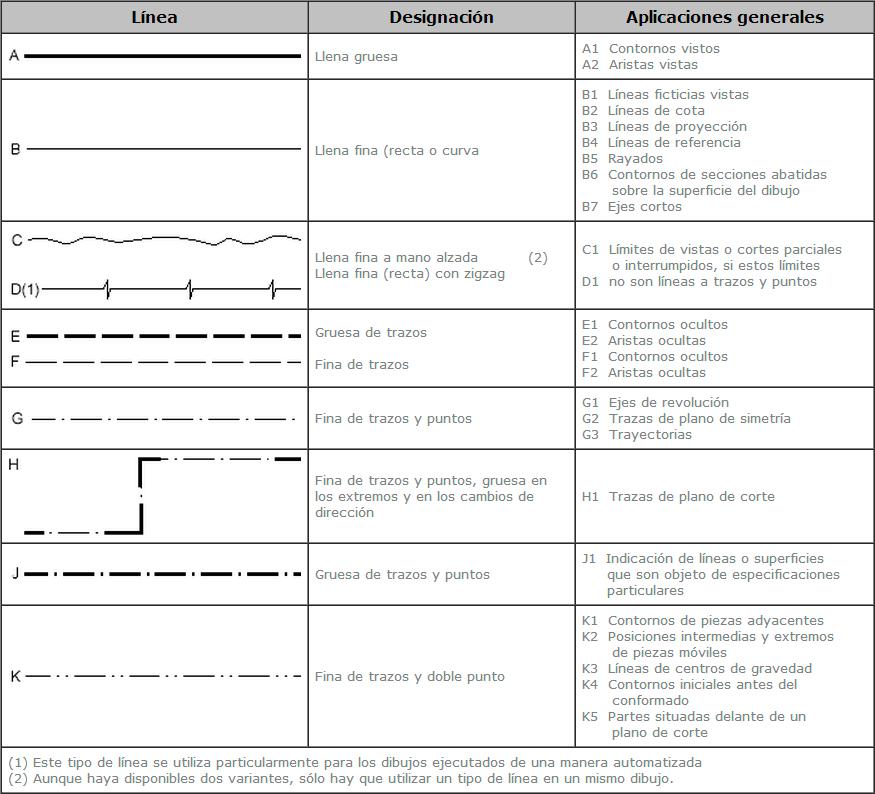 usos de las lineas normalizadas