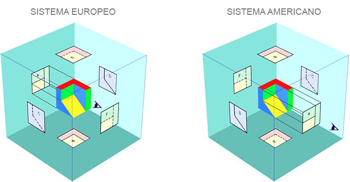 vistas de un objeto sistema europeo y americano 00