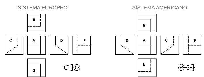 vistas de un objeto sistema europeo y americano 02