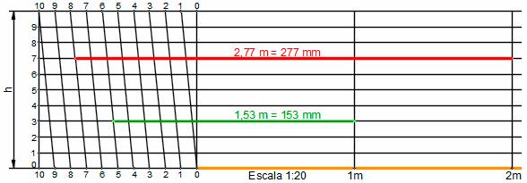 Escala-transversal